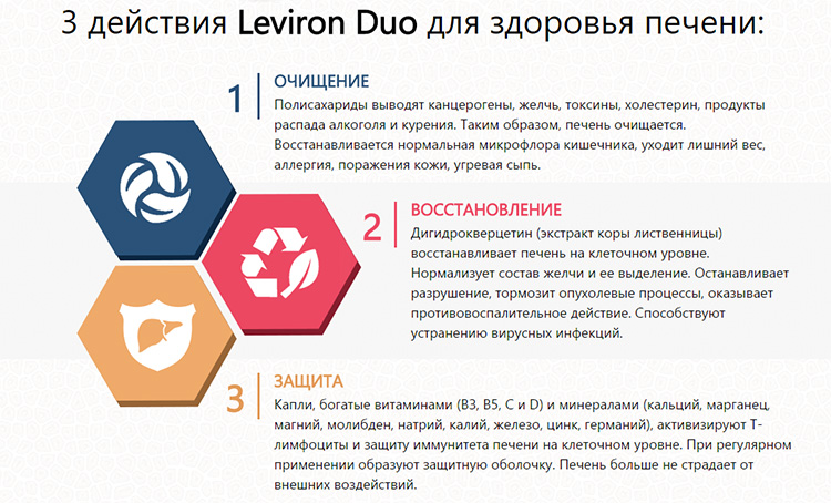 Leviron Duo действие препарата
